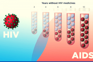 Comprehensive Presentation on HIVAIDS